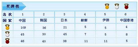 亚运评论二:中国24金背后的中韩体育军团对抗战 - sz1961sy - 沈阳(sz1961sy)的网易博客