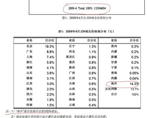 CN域名海外注册商体系(3)海外总代成绩 - sz1961sy - 沈阳(sz1961sy)的网易博客