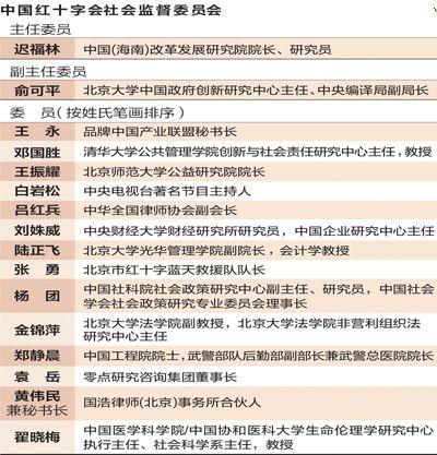红会与红监会(5)红监会委员的职责超负荷 - sz1961sy - 沈阳(sz1961sy)的网易博客